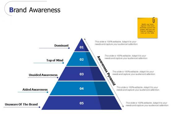 Brand Awareness Ppt PowerPoint Presentation Ideas Shapes