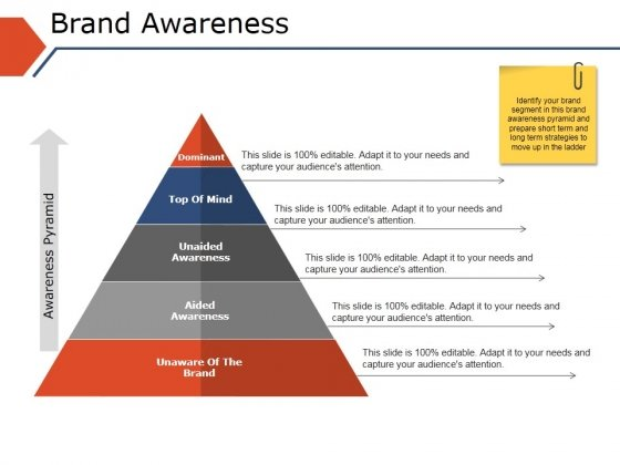 Brand Awareness Ppt PowerPoint Presentation Styles Format