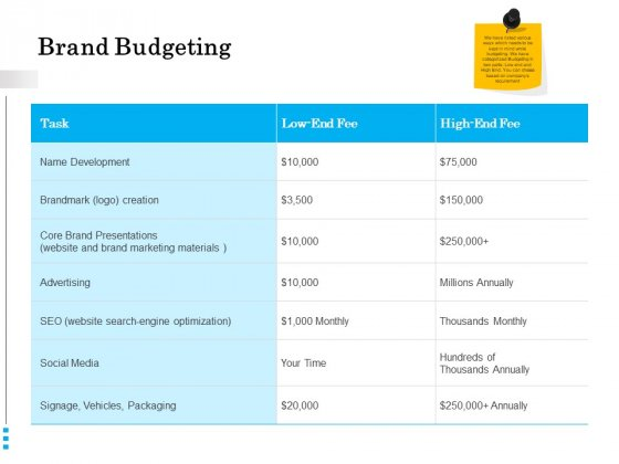 Brand Building Brand Budgeting Ppt Gallery Format PDF