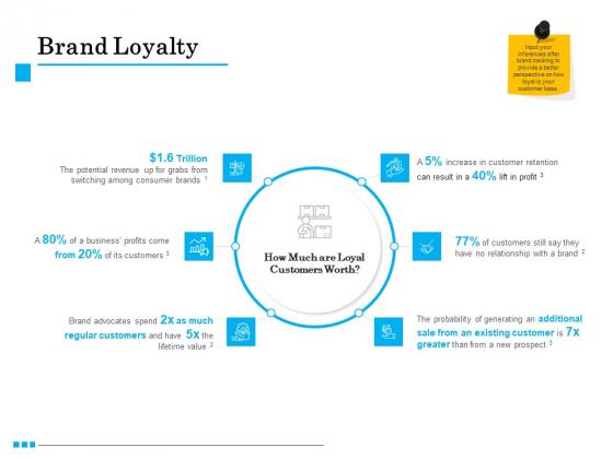 Brand Building Brand Loyalty Ppt Background Designs PDF