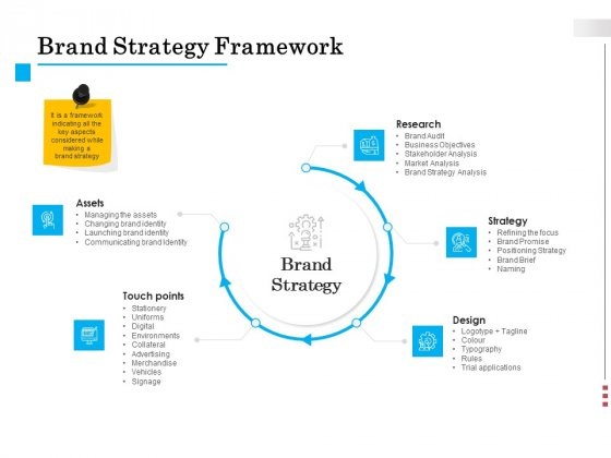 Brand Building Brand Strategy Framework Ppt Styles Smartart PDF