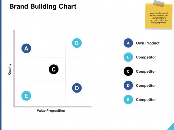 Brand Building Chart Ppt PowerPoint Presentation Outline Show