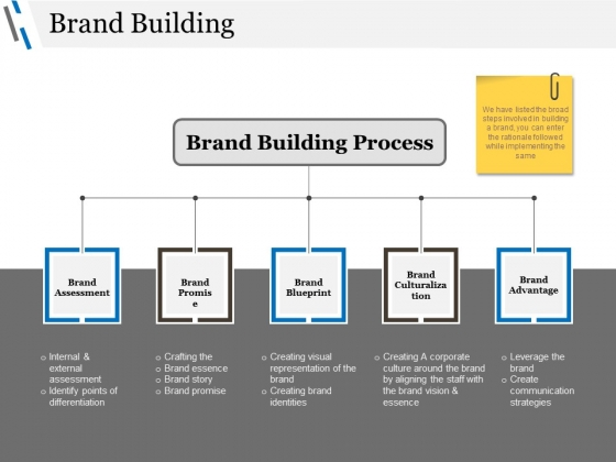 Brand Building Ppt PowerPoint Presentation Ideas Shapes