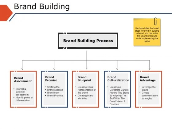brand building ppt powerpoint presentation inspiration infographic