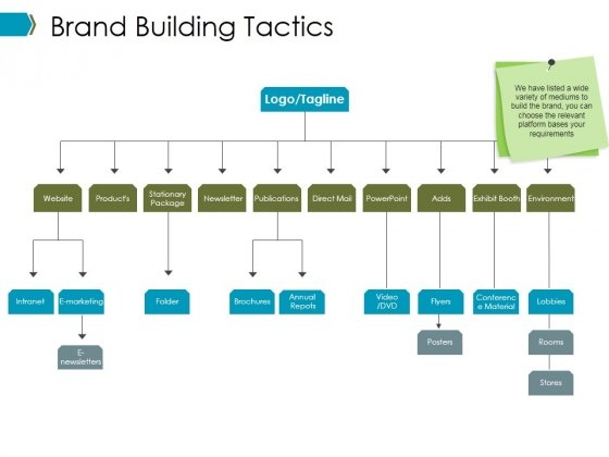 Brand Building Tactics Ppt PowerPoint Presentation Layouts Display