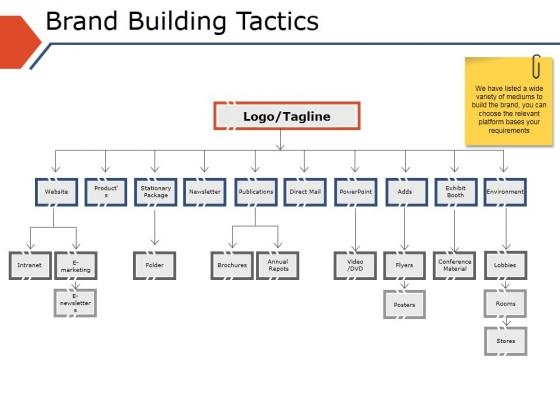 Brand Building Tactics Ppt PowerPoint Presentation Styles Graphics Tutorials
