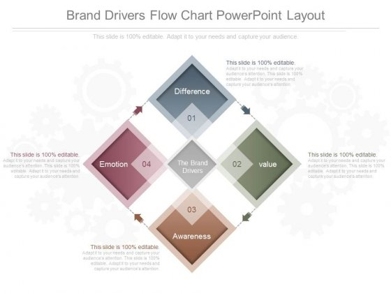 Brand Drivers Flow Chart Powerpoint Layout