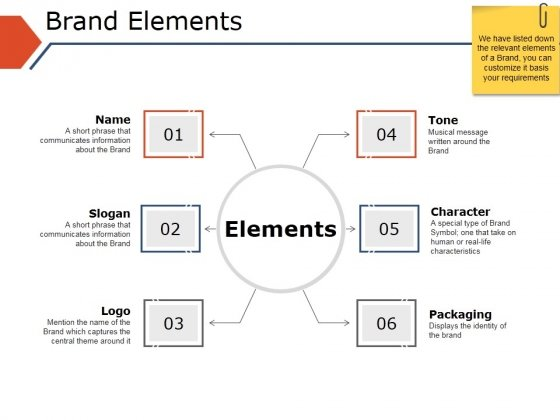 Brand Elements Ppt PowerPoint Presentation Inspiration Demonstration