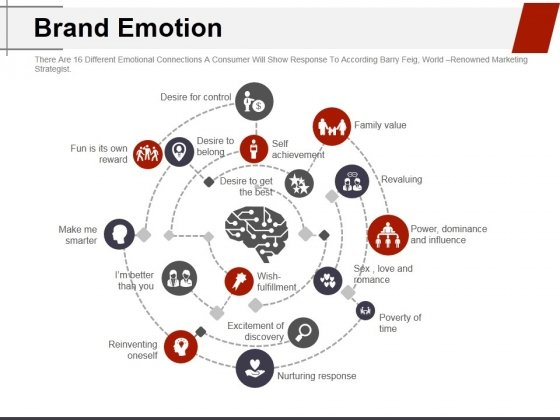 Brand_Emotion_Ppt_PowerPoint_Presentation_Gallery_Topics_Slide_1