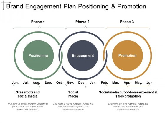 Brand Engagement Plan Positioning And Promotion Ppt PowerPoint Presentation Show Deck