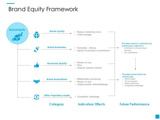 Brand Equity Framework Ppt PowerPoint Presentation Gallery Background Images