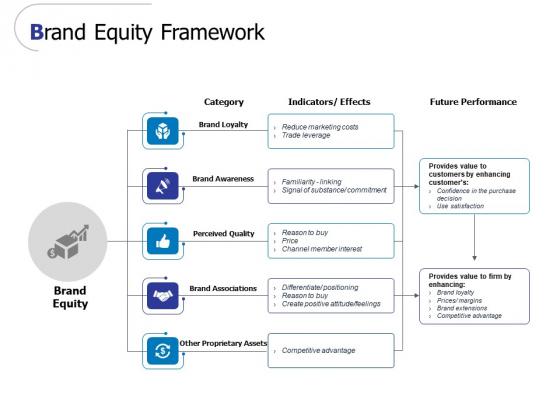 Brand Equity Framework Ppt PowerPoint Presentation Icon Design Templates