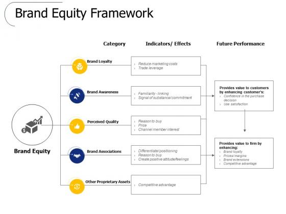 Brand Equity Framework Ppt PowerPoint Presentation Ideas Template