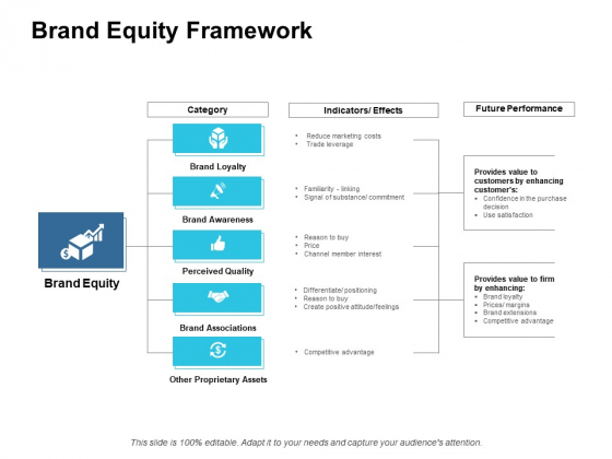 Brand Equity Framework Ppt PowerPoint Presentation Inspiration Design Ideas