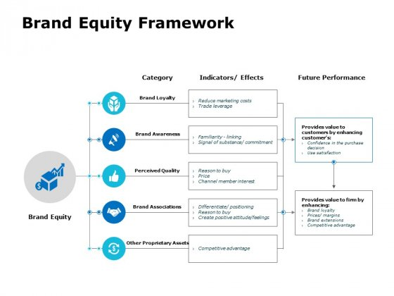 Brand Equity Framework Ppt PowerPoint Presentation Layouts Graphics