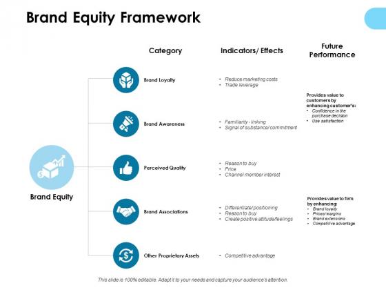 Brand Equity Framework Ppt PowerPoint Presentation Summary Slides
