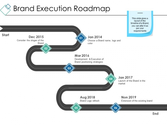 Brand Execution Roadmap Ppt PowerPoint Presentation Styles Design Inspiration
