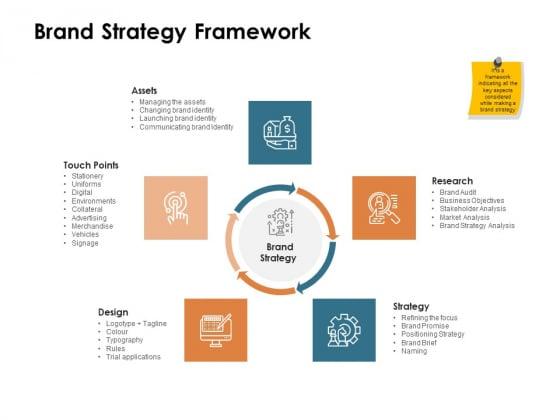 Brand Identity How Build It Brand Strategy Framework Ppt Portfolio Templates PDF