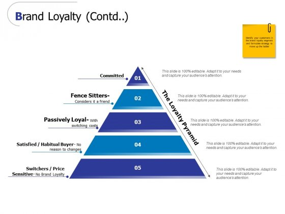 Brand Loyalty Contd Ppt PowerPoint Presentation Inspiration Influencers