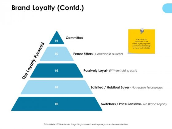 Brand Loyalty Contd Ppt PowerPoint Presentation Show Microsoft