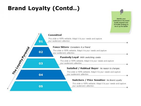 Brand Loyalty Contd Ppt PowerPoint Presentation Slides Graphics Design