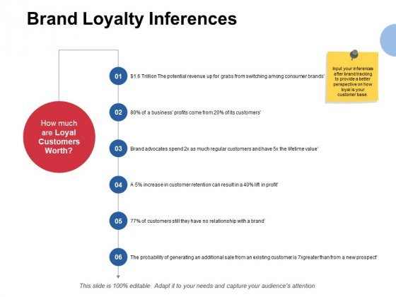 Brand Loyalty Inferences Ppt PowerPoint Presentation Icon Slide Portrait