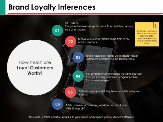 Brand Loyalty Inferences Ppt PowerPoint Presentation Inspiration Clipart Images