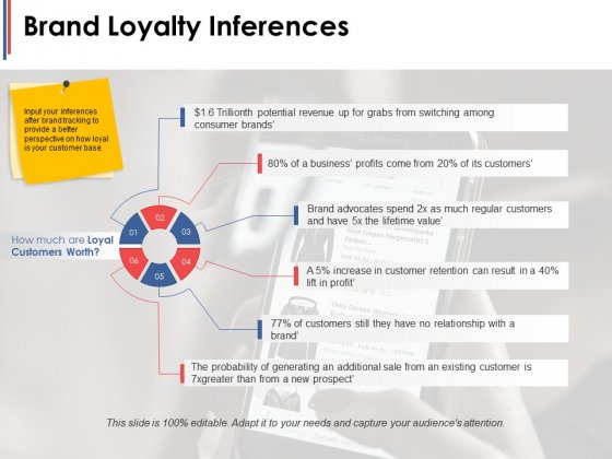 Brand Loyalty Inferences Ppt PowerPoint Presentation Professional Graphic Images