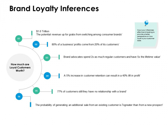 Brand Loyalty Inferences Ppt PowerPoint Presentation Styles Backgrounds