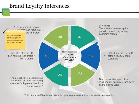 Brand Loyalty Inferences Ppt PowerPoint Presentation Styles Gridlines