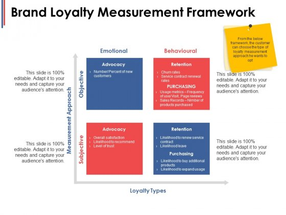 Brand Loyalty Measurement Framework Ppt PowerPoint Presentation Infographic Template Designs
