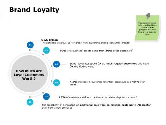Brand Loyalty Ppt PowerPoint Presentation Infographics Graphic Images