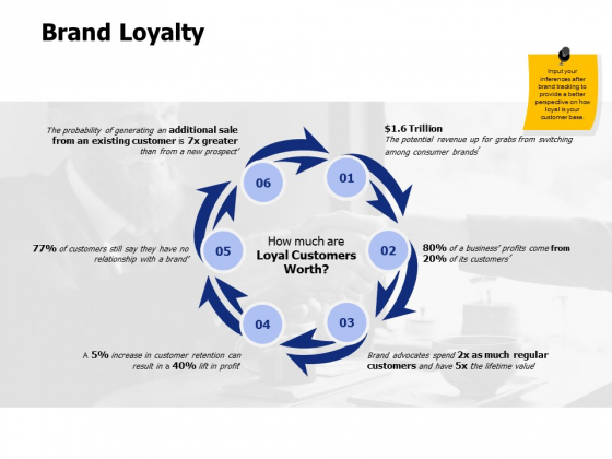 Brand Loyalty Ppt PowerPoint Presentation Inspiration Icons