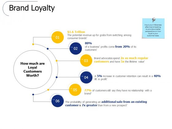 Brand Loyalty Ppt PowerPoint Presentation Inspiration Template