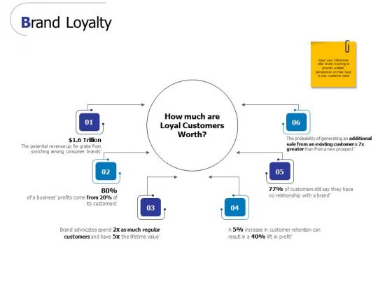 Brand Loyalty Ppt PowerPoint Presentation Portfolio Ideas