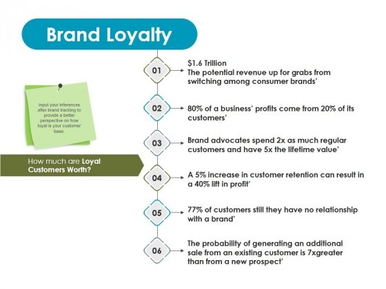 Brand Loyalty Ppt PowerPoint Presentation Professional Graphics Design