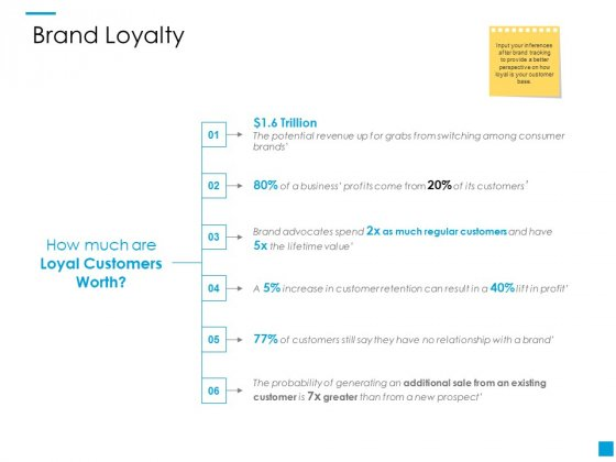 Brand Loyalty Ppt PowerPoint Presentation Summary Graphics Download