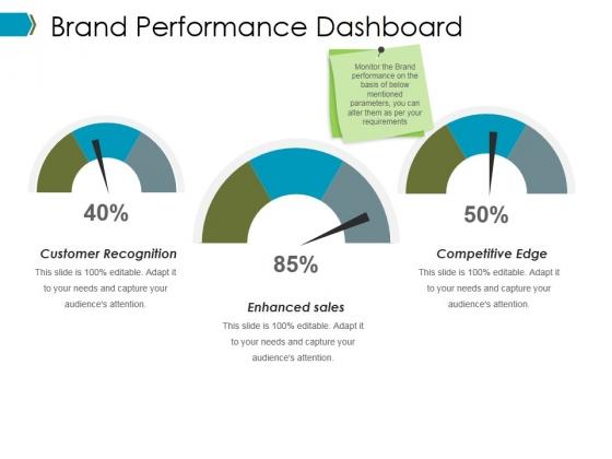 Brand Performance Dashboard Ppt PowerPoint Presentation Icon Microsoft