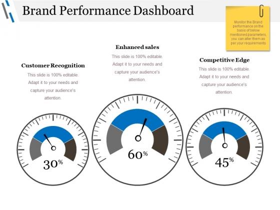 Brand Performance Dashboard Ppt PowerPoint Presentation Professional Grid