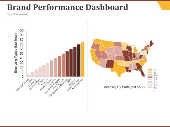 Brand Performance Dashboard Template 1 Ppt PowerPoint Presentation Good