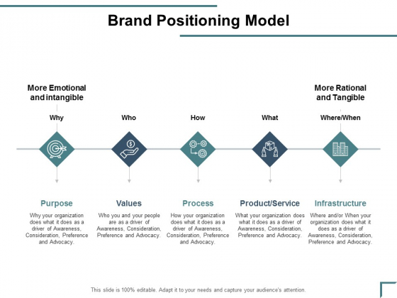 Brand Positioning Model Ppt PowerPoint Presentation Gallery Example