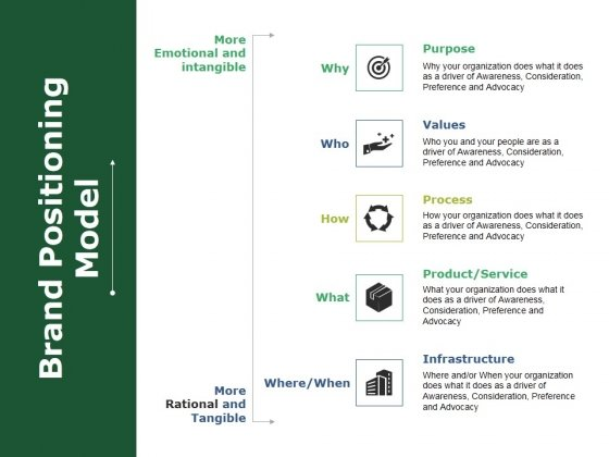 Brand Positioning Model Ppt PowerPoint Presentation Gallery Structure