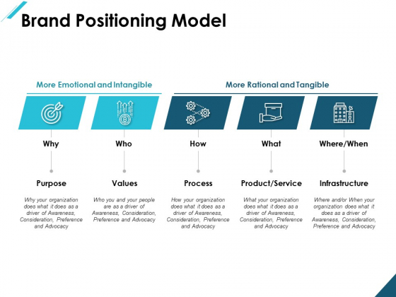 Brand Positioning Model Ppt PowerPoint Presentation Infographic Template Display