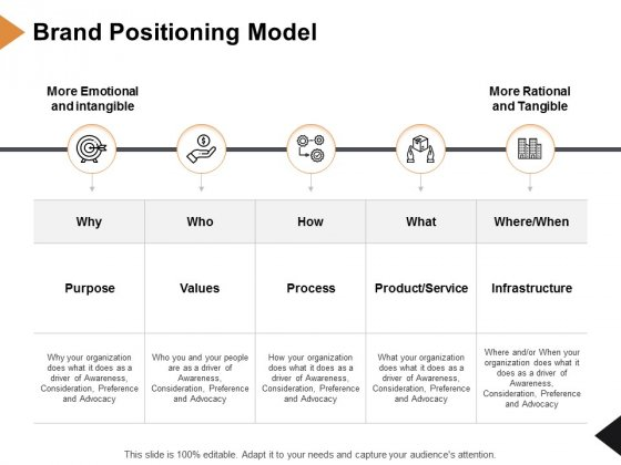 Brand Positioning Model Ppt PowerPoint Presentation Inspiration Guide