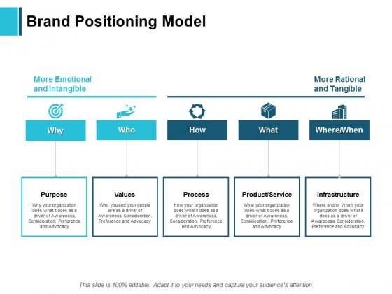 Brand Positioning Model Ppt PowerPoint Presentation Visual Aids Gallery