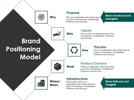 Brand Positioning Model Ppt PowerPoint Presentationmodel Brochure