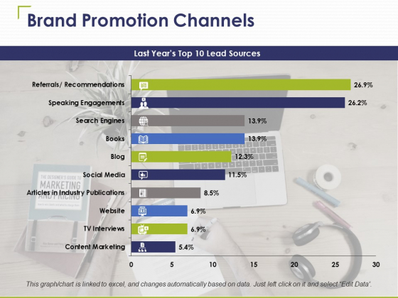 Brand Promotion Channels Ppt PowerPoint Presentation Ideas Example Introduction