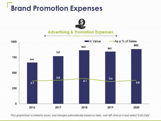 Brand Promotion Expenses Ppt PowerPoint Presentation Infographic Template Smartart