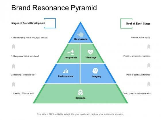 Brand Resonance Pyramid Ppt Powerpoint Presentation File Example Introduction