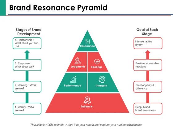 Brand Resonance Pyramid Ppt PowerPoint Presentation Inspiration Example Introduction